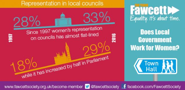 Representation in Local Councils